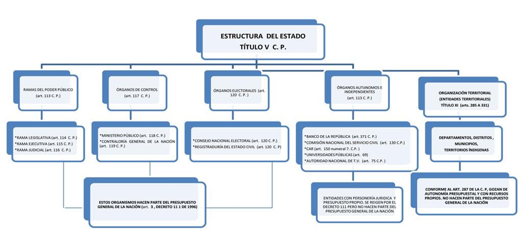 Constitución De Cajas Menores En Entidades Territoriales Un
