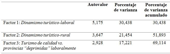 Impacto del turismo rural sobre el empleo en España: una