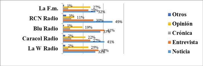 Consolidado de géneros empleados en la radio análoga y páginas webs